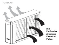 Air Conditioning Whole House Cleaner