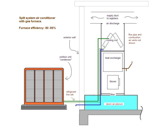 split air conditioning system. air conditioning split system
